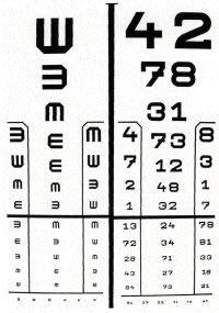 látás táblázat eredményei visszaállítja a látást