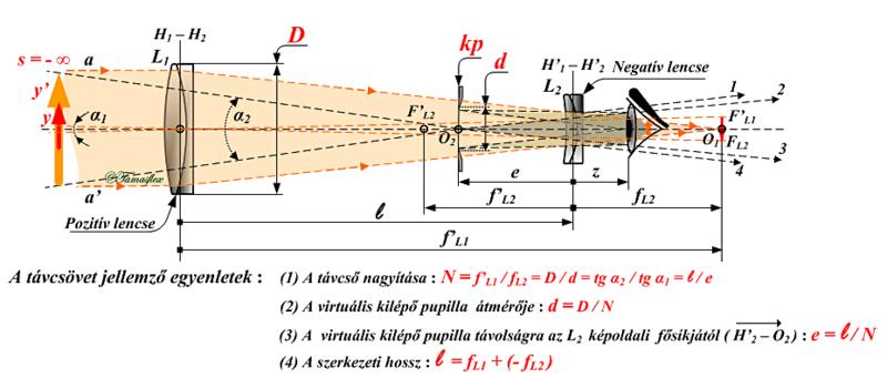 optikai szempontból színes lencsék az egyik szem látásának korrekciója