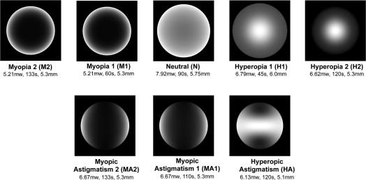 Hyperopia megelőzése - Mi a myopia és a hyperopia - Sérülések - August