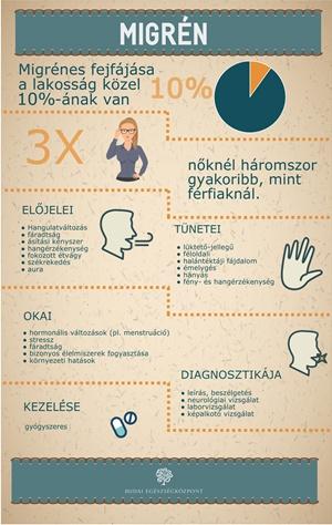Fejfájás & Homályos látás & Szédülés és gyengeség: okok – Symptoma
