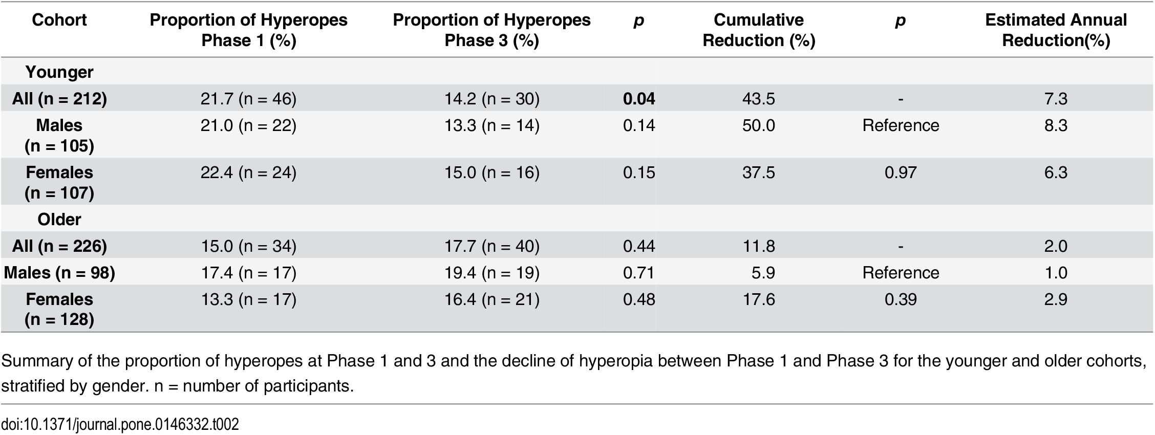 7 myopia vagy hyperopia