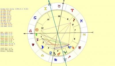Áprilisi asztrológiai előrejelzés – a tisztán látás, érzés és kapcsolódás hónapja…