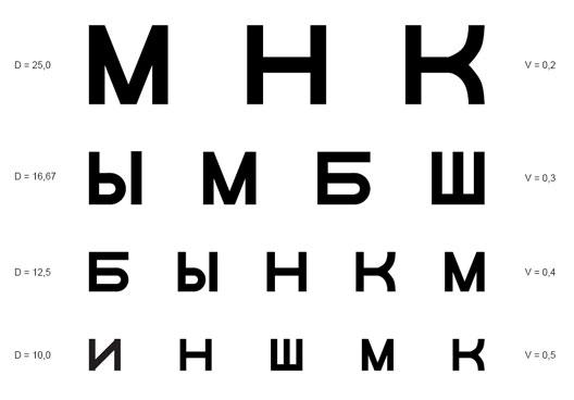 Szemészeti vizsgálati táblázat, Kép a látásélesség tesztelésére