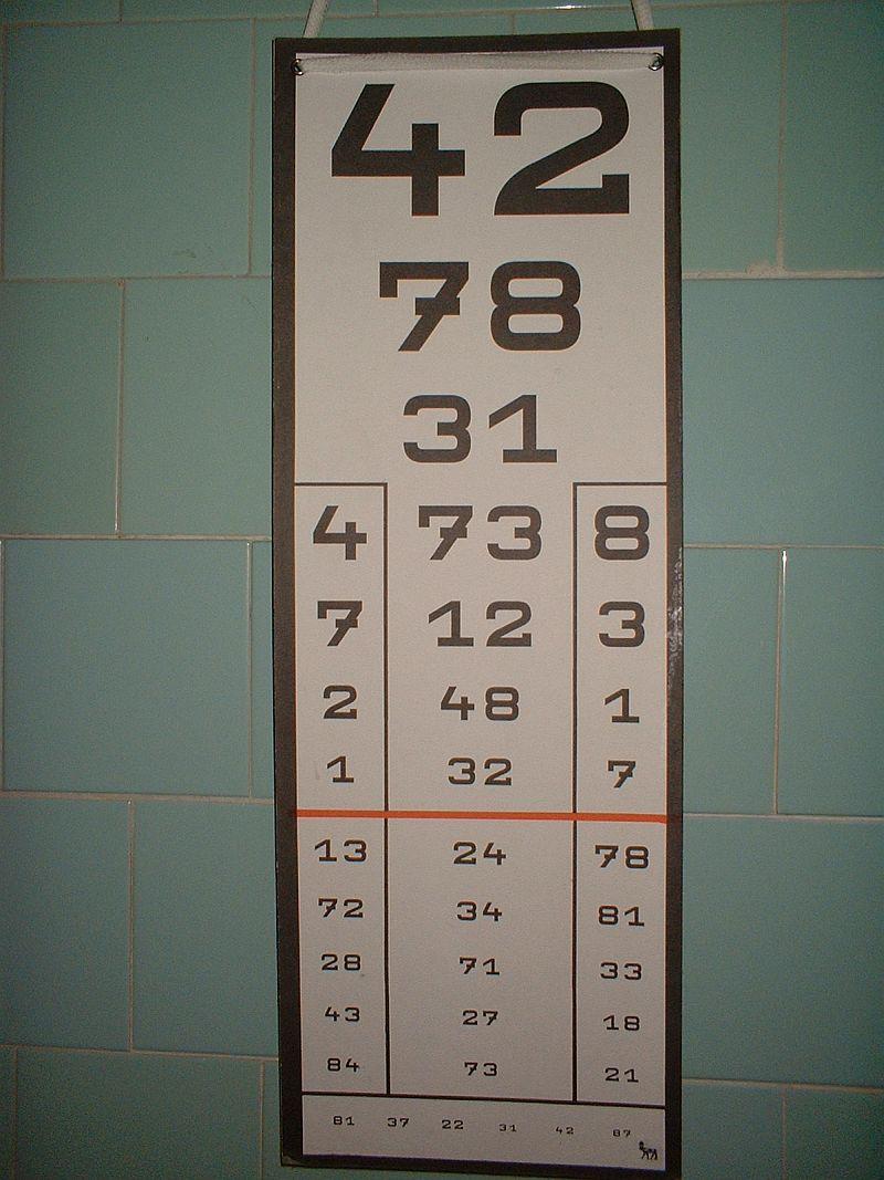 látásélesség-teszt táblázat