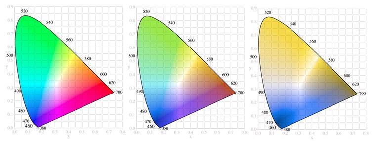 Vonaldiagram Grafikon Színvakság diagram, alak, megközelíthetőség, szög png   PNGEgg
