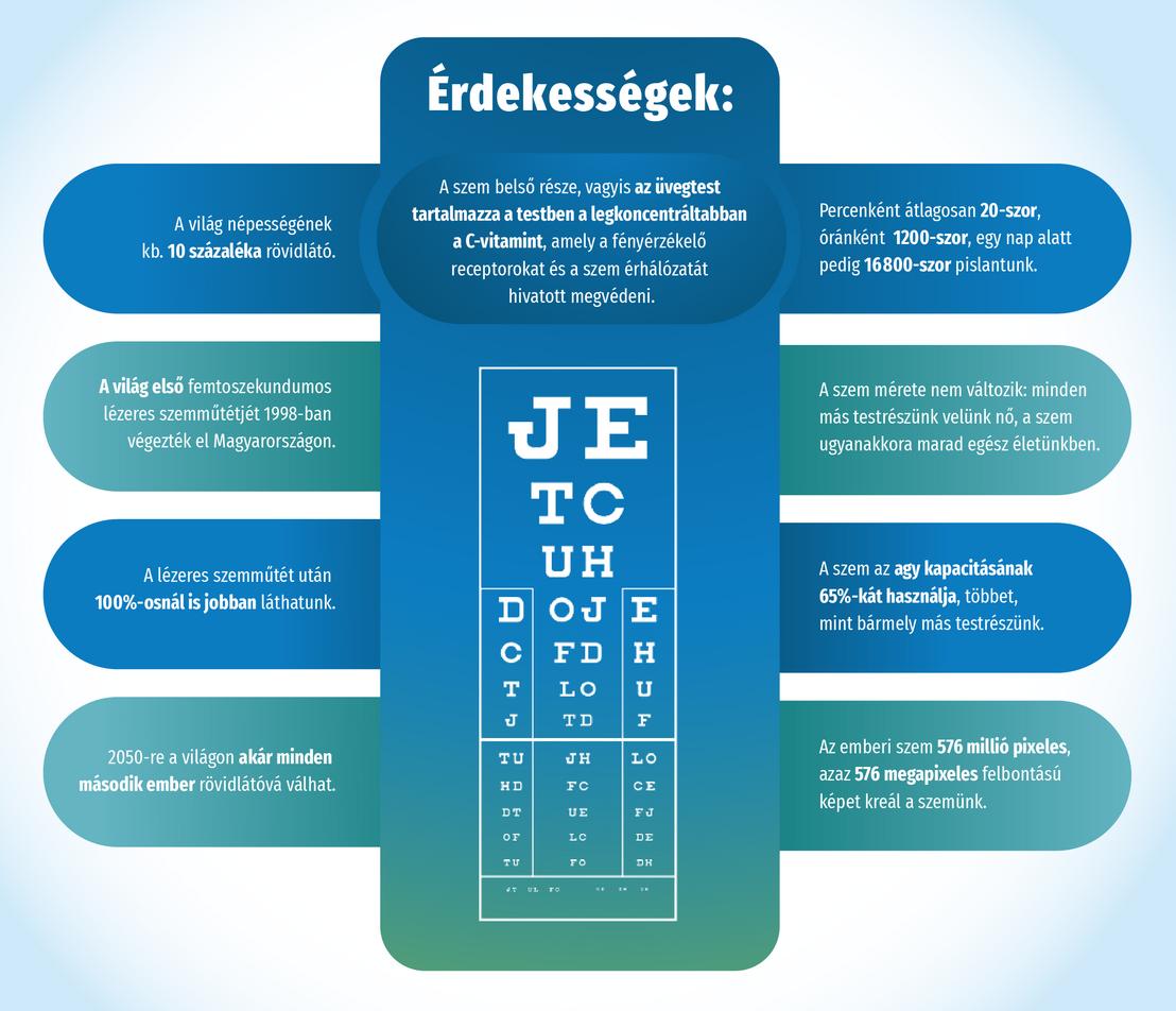 Magas myopia: mennyire veszélyes ez a diagnózis? - Rövidlátás September