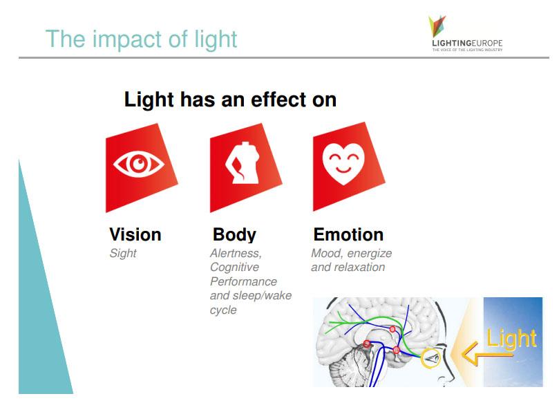 mesterséges világítás és látás