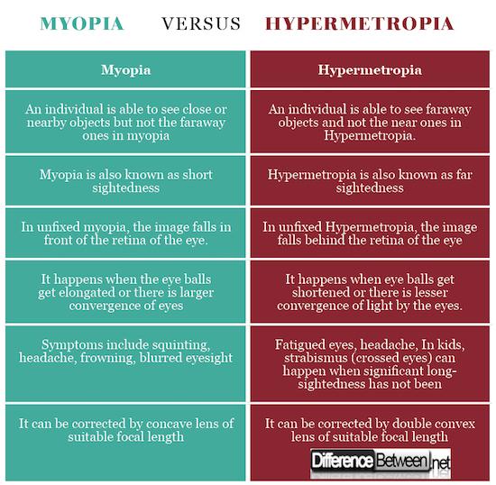 miért fordul elő myopia és hyperopia