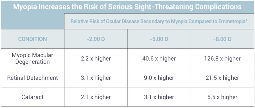 Myopia 2 5 van a fénycsövek látásra gyakorolt hatása